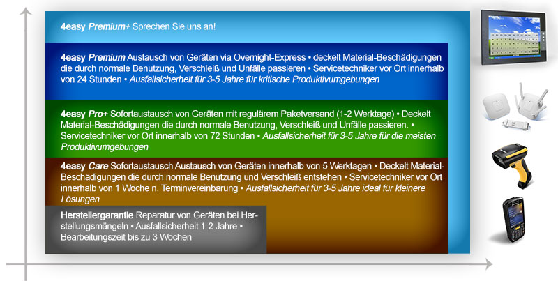 Serviceprogramm-4easy-800-crop