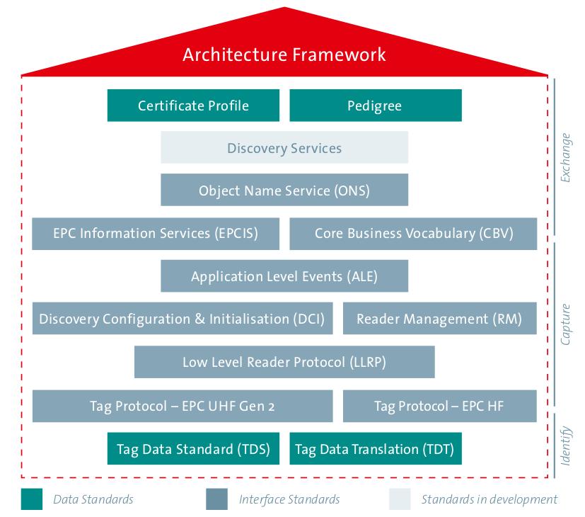 architekture-framework