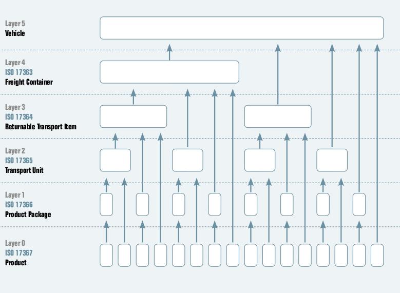 anwendungsstandards-logistik